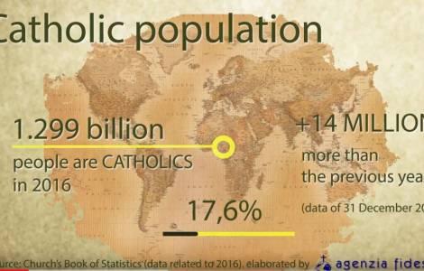 Les statistiques de l'Eglise catholique 2018